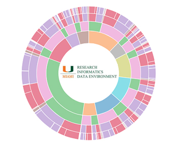 URIDE - Research Tools - Researchers - Miami CTSI – Clinical